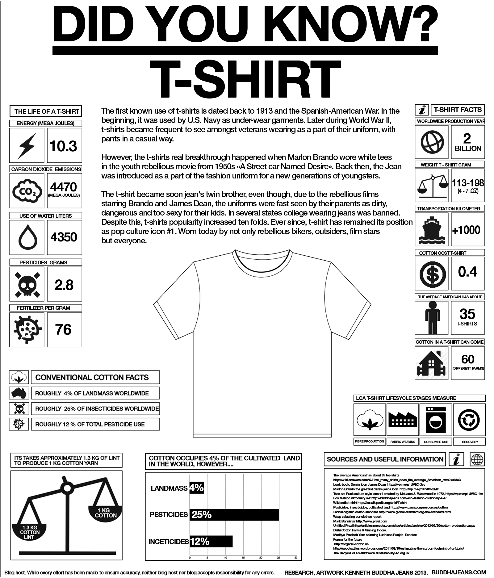 the-history-of-the-t-shirt-1