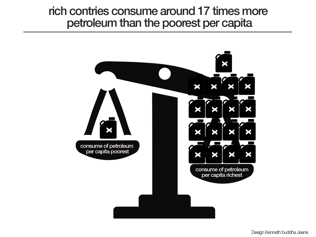 consume-of-energy-poor-vs-rich-nations-1024