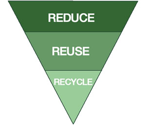 3RS-REDUCE-REUSE-RECYCLE