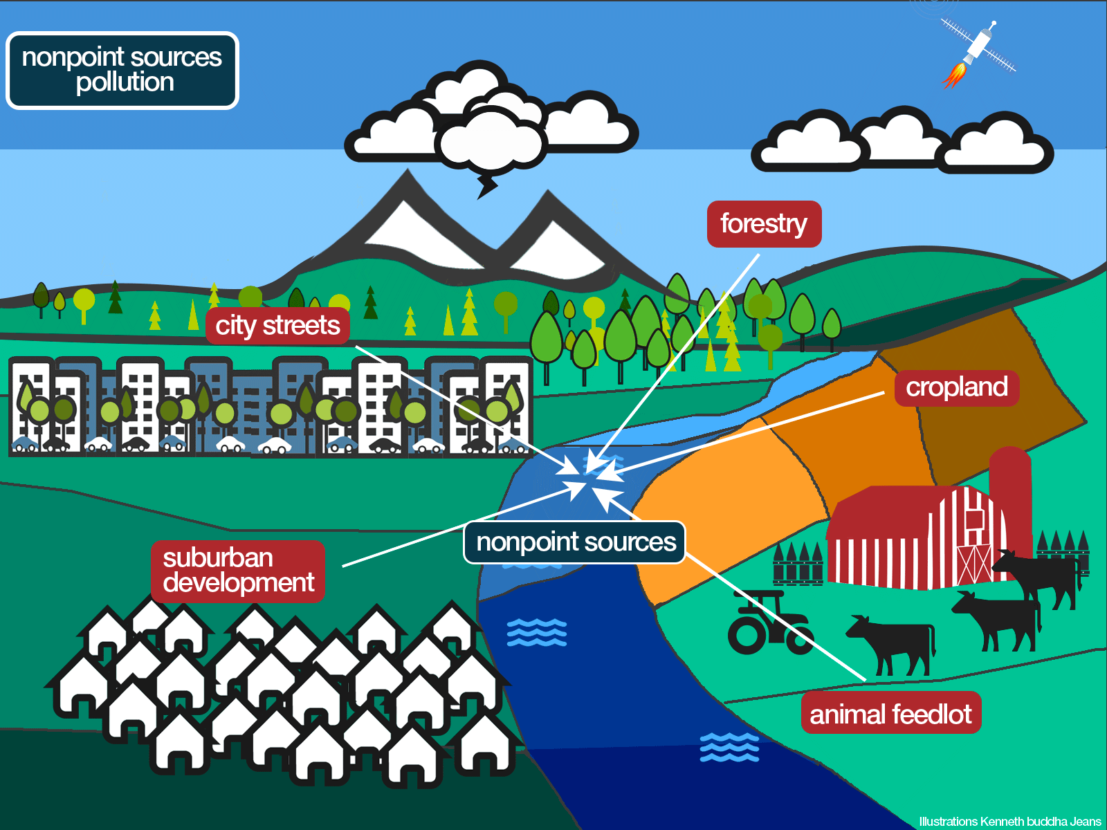 Nonpoint Source Pollution Illustration