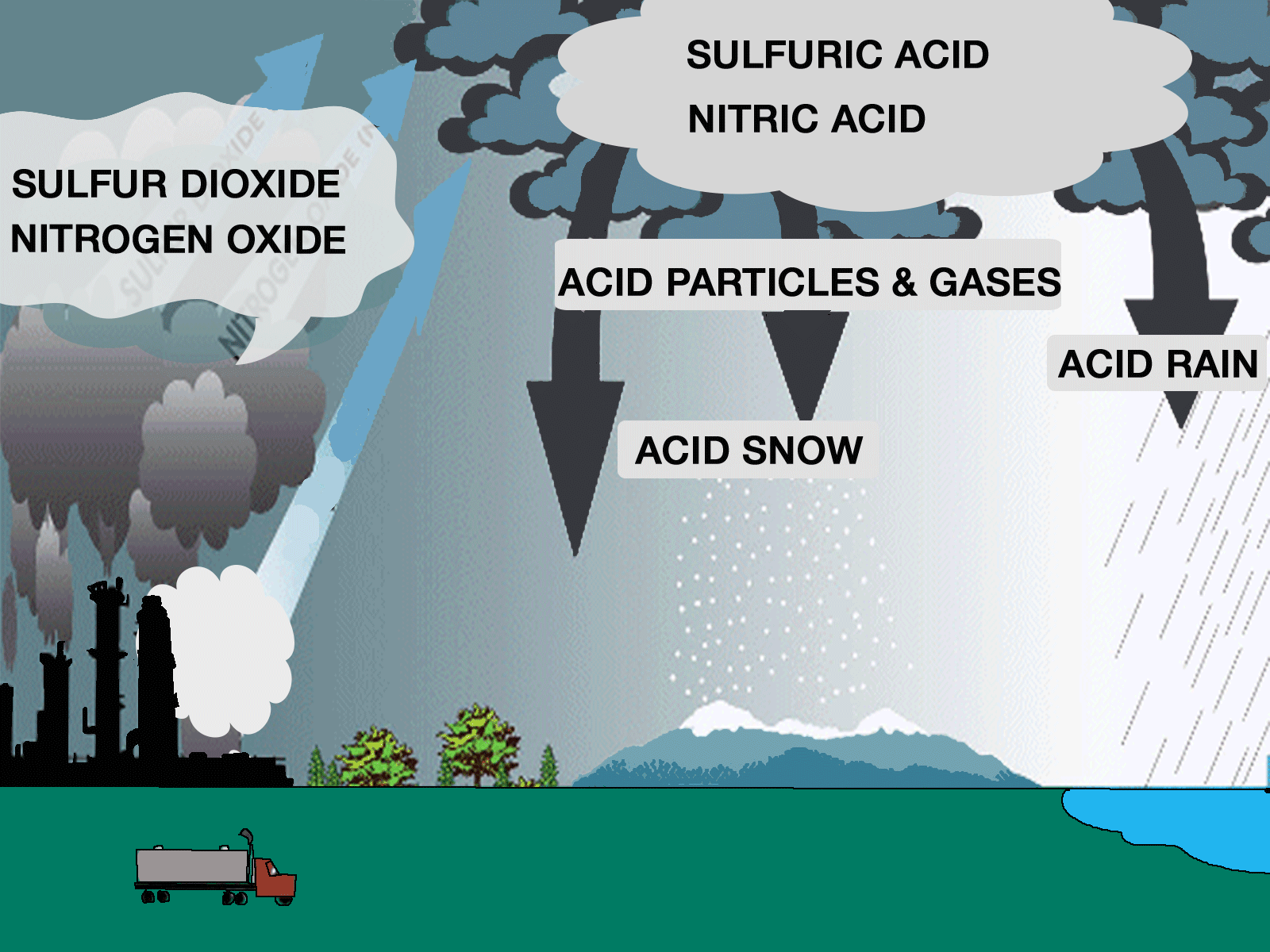 """current research on acid rain Acid rain """"acid rain acid fog is particularly dangerous for the elderly, those who are ill these monitoring efforts support research and policy on air."""