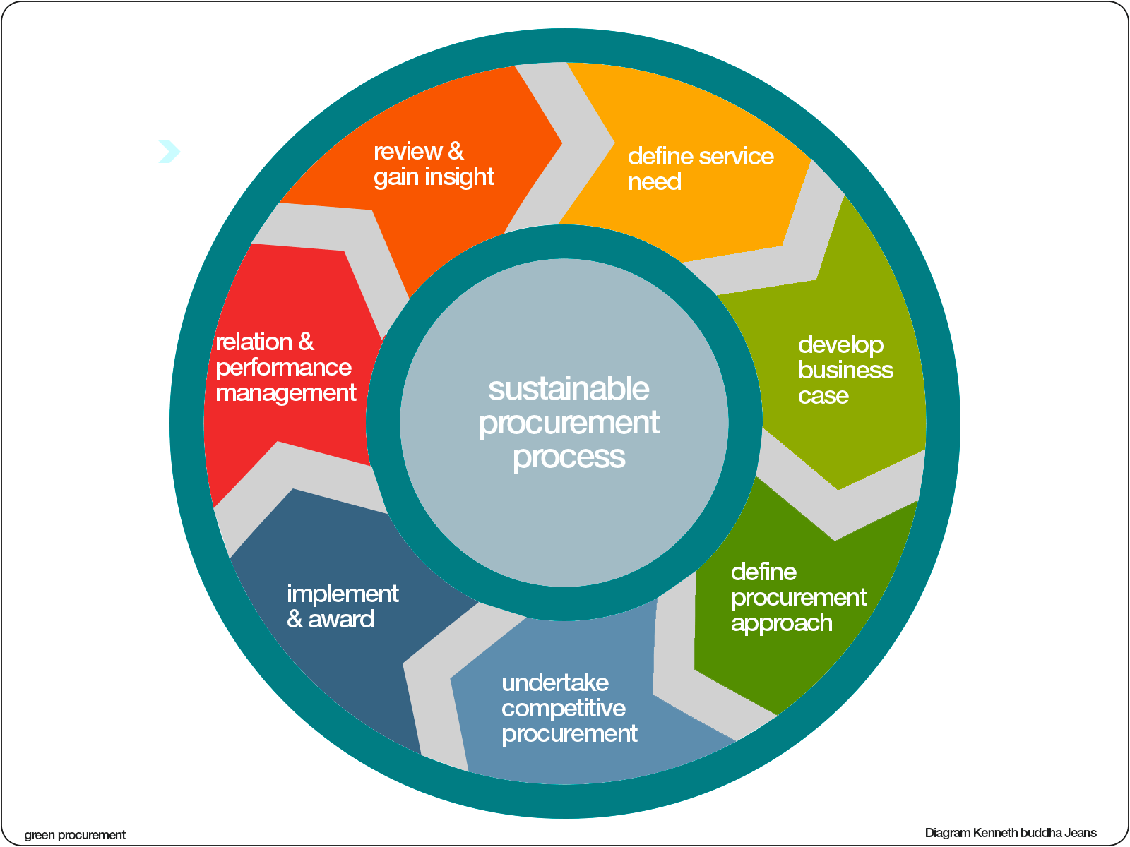 Green Sustainable Procurement Process in addition Six Sigma Dmaic Improve Phase furthermore Kanban as well Viber Icon likewise Procurement in circular economy. on flow chart diagram