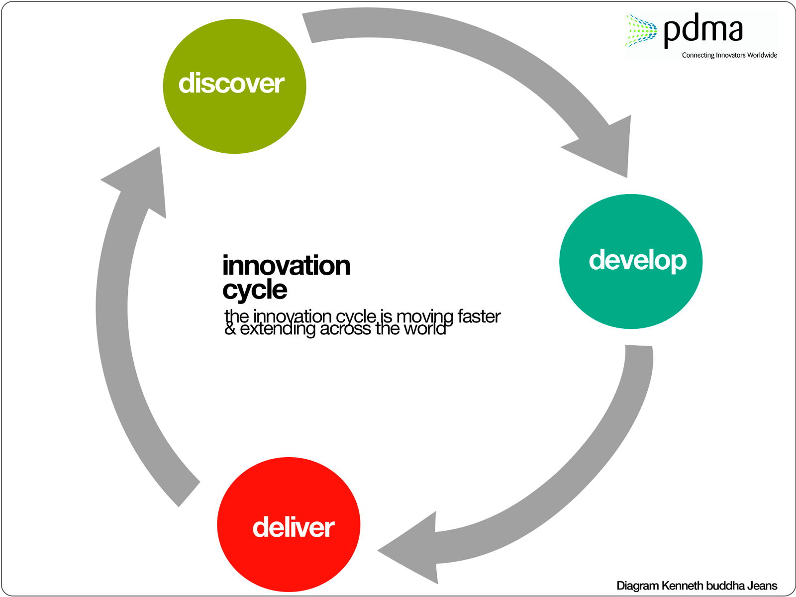 Innovation Cycle Pdma