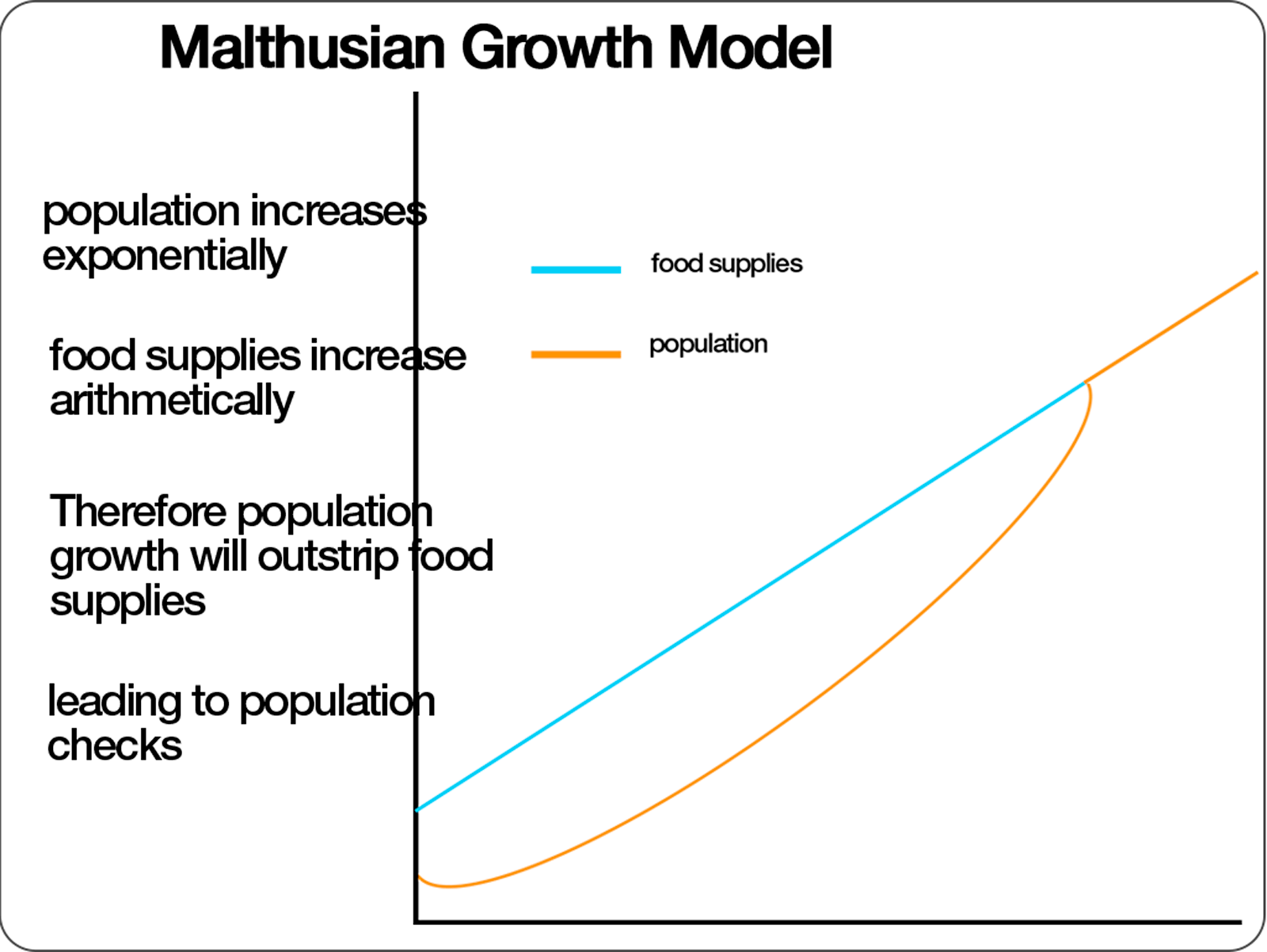 the malthusian model What does the malthusian model predict let us use the malthusian model to model the growth of the population of the united states we will start with the given.